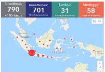 Perkembangan kasus penularan virus corona di Indonesia, Rabu 25 Maret 2020. (Sumber: Covid-19.co.id)