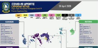 Covid-19 Update Laporan Ketua Gugus Tugas Percepatan Penanganan Covid-19 Provinsi Kepulauan Riau (Kepri) 20 April 2020.