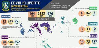 Covid-19 Update Laporan Ketua Gugus Tugas Percepatan Penanganan Covid-19 Provinsi Kepulauan Riau, 12 April 2020.