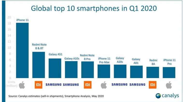 10 Smartphone terlaris Q1 2020 versi Canalys