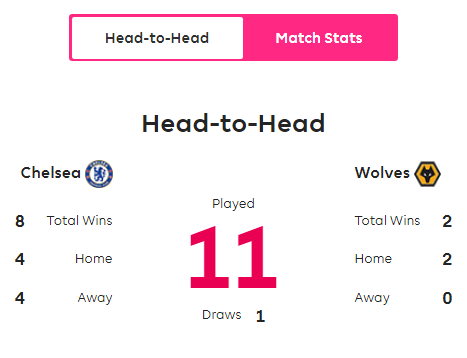 Head to Head Chelsea vs Wolves