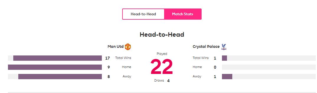 Catatan Head to Head MU vs Crystal Palace. (Grafis dari Premierleague.com)
