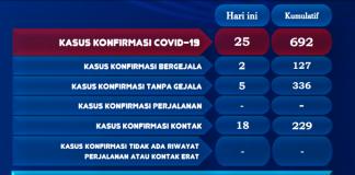 Kasus terkonfirmasi positif Covid-19 di Kota Batam pada 1 September 2020. (Grafis: Gugus Tugas))