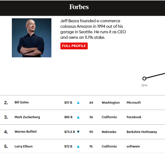 Lima orang terkaya di AS dalam daftar Forbes 400. Jeff Bezos masih paling tajir selama tiga tahun berturut-turut. (Screenshot Forbes)