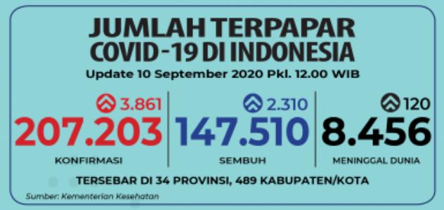 Update Covid-19 Nasional 10 September 2020. (Sumber: BNPB)