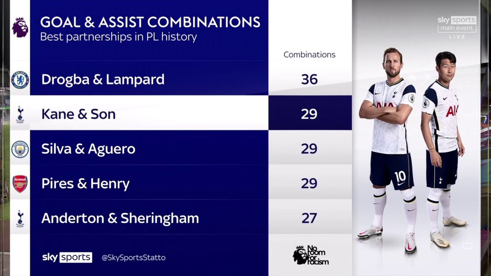 Kombinasi duet maut dalam menghasilkan gol di Liga Premier. (Grafis dan Data dari Sky Sports)