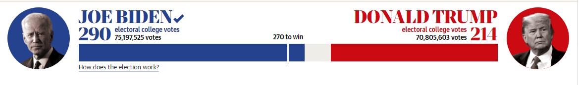 Hasil sementara Pilpres AS 2020. (Grafis: Guardian)