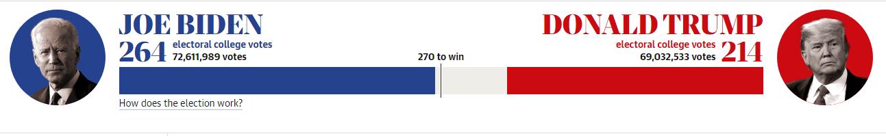 Posisi perolehan electoral votes dan popular votes Joe Biden dan Donald Trump sampai Jumat (6/11/2020). (Guardian)