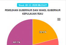 Hasil Sementara Pilgub Kepri 9 Desember 2020. (Sumber Grafis: KPU)