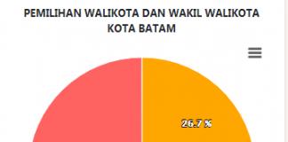 Perolehan Suara Sementara Pilwako Batam 2020. (Grafis: KPU)