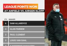 Sam Allardyce adalah manajer yang meraih paling banyak poin (6) dari Jurgen Klopp di Anfield pada pertandingan Liga Inggris. (Sumber: OptaJoe)