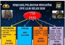 H-3 jelang Natal 2020, Polresta Barelang mengerahkan kekuatan personil sebanyak 736 anggota pengamanan di 243 gereja se-Kota Batam.