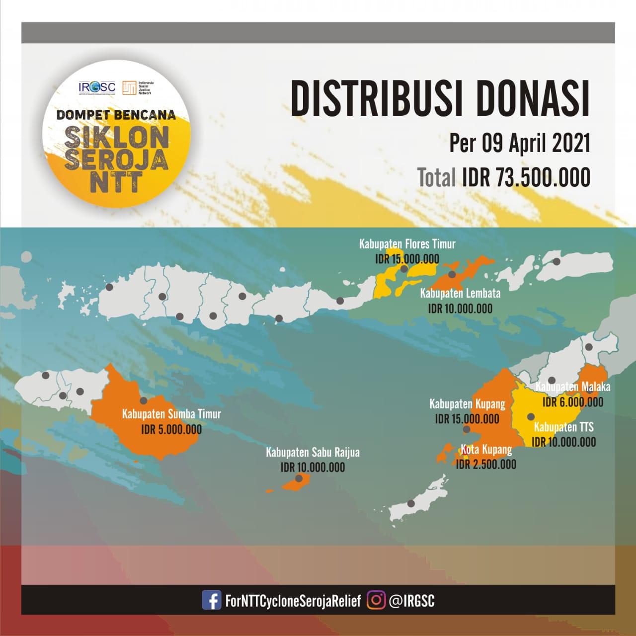 Laporan penerimaan dan distribusi donasi yang telah disalurkan oleh Institute of Resource Governance and Social Change (IRGSC) dan Indonesia Social Justice Network (ISJN)