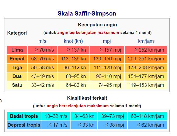 Kategori badai berdasar Skala Saffir–Simpson.