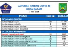 Laporan Harian Covid-19 di Kota Batam, Kepri
