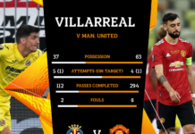 Villareal memimpin 1-0 atas Manchester United