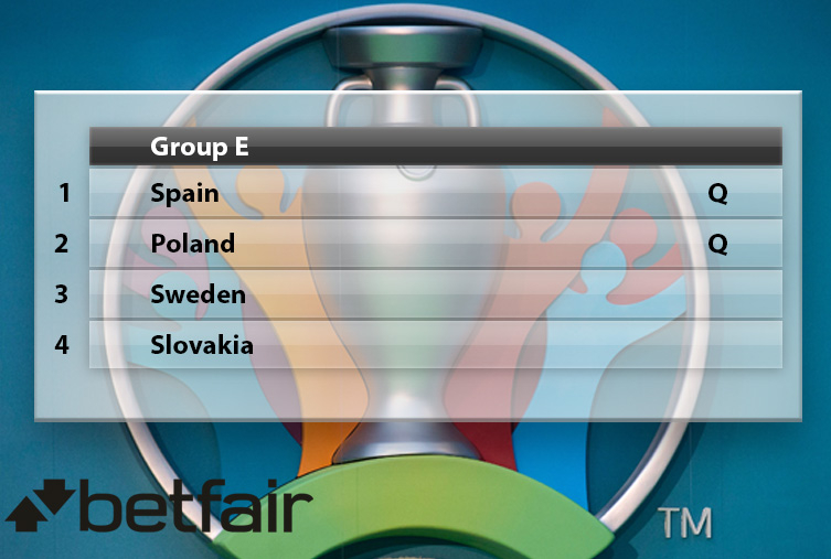 Grup E EURO 2020