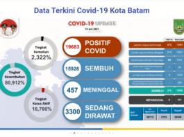 Data terkini kasus Covid-19 di Kota Batam, Kepulauan Riau, sejak 1 Juni 2021 hingga 19 Juli 2021. (Sumber: Satgas Covid-19 Batam).
