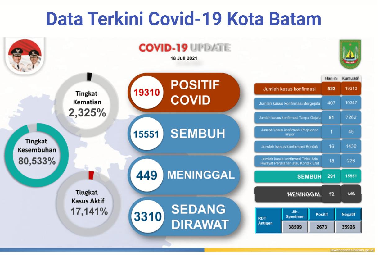 Data terkini kasus Covid-19 di Kota Batam, Kepulauan Riau, sejak 1 Mei 2021 hingga 19 Juli 2021. (Sumber: Satgas Covid-19 Batam).