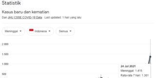Statistik kematian di Indonesia akibat Covid-19. Grafis: Google)