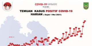 Tren harian kasus Covid-19 di Kota Batam, Kepulauan Riau, sejak 1 Mei 2021 hingga 19 Juli 2021. (Sumber: Satgas Covid-19 Batam).