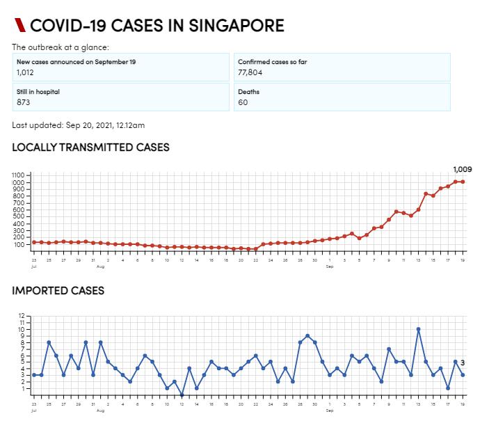 Kasus Covid-19 transmisi lokal dan kasus impor di Singapura. (CNA)