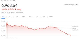 Grafik pasar saham FTSE 100 London melorot pada Jumat (17/9/2021). Kondisi serupa terjadi pada Frankfurt DAX 30 dan Paris CAC 40, semuanya ditutup lebih rendah setelah naik pada hari sebelumnya. Wall Street turun pada perdagangan tengah hari.(Tangkapan layar Google)